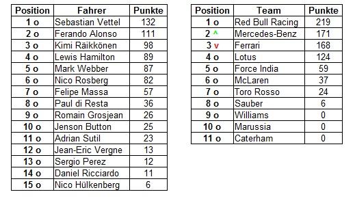 F1_GB_Tabelle